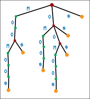Second Generation Suffix Tree for MOOMOO$
